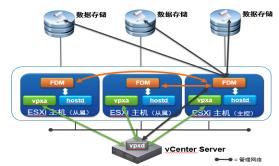 VMware vSphere  VCP 6.5 | 6.7 |7.0 (附Horizon 7.6)