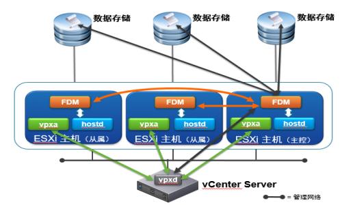 VMware vSphere  VCP 6.5 | 6.7 (附加Horizon 7.6)