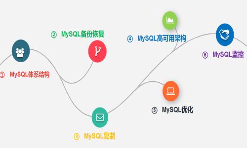 MySQL王者晋级之路