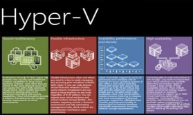 Hyper-V视频教程:FC应用实例
